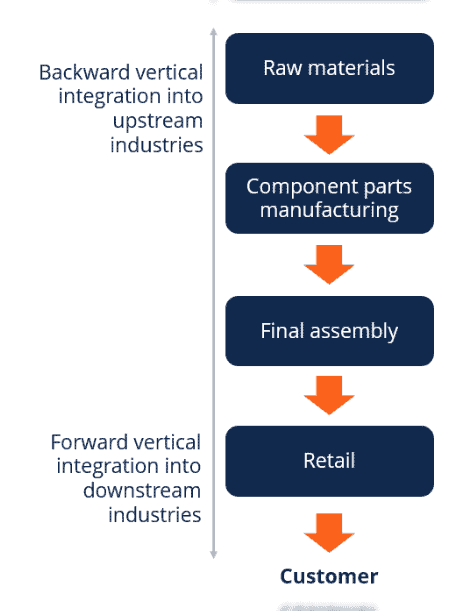 Vertical integrated business