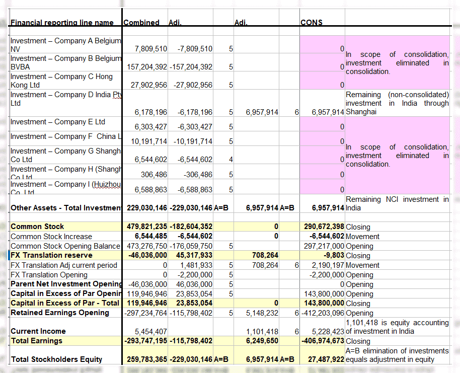 Consolidation elimination of investments