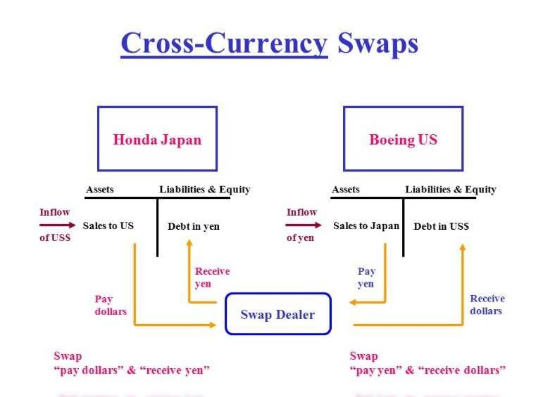 Currency SWAP operation