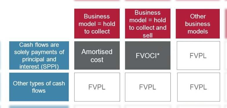 Hold to collect - Hold to collect and sell - Other business models