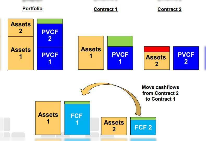Mutualisation Mutualisation Mutualisation IFRS 17 Insurance contracts