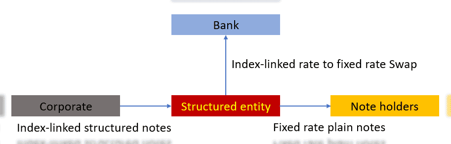Control in debt restructuring in Structured entity