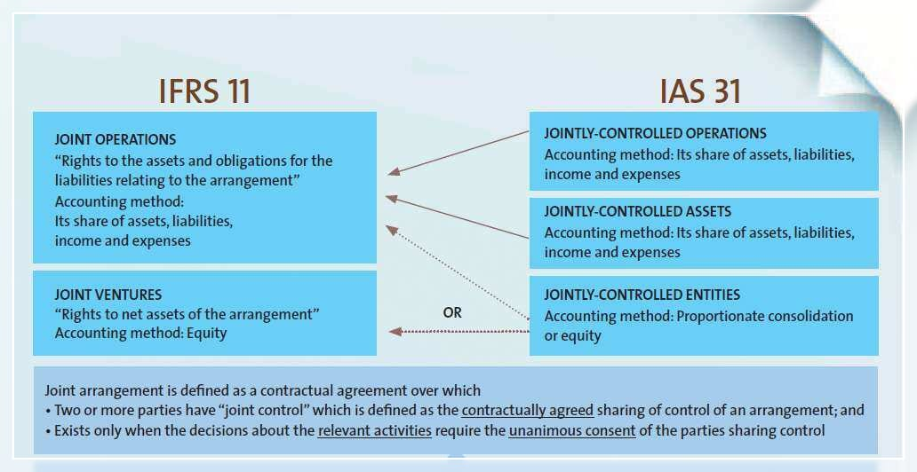Joint arrangements rights and obligations